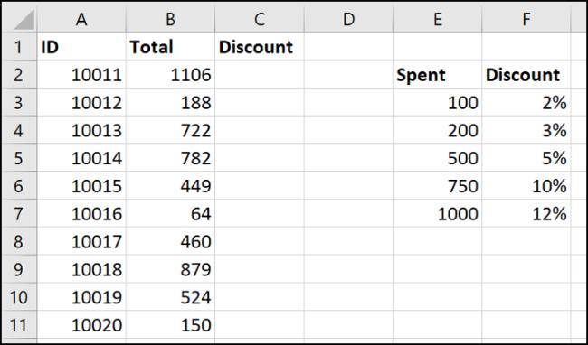 Dados da tabela para uma pesquisa de intervalo