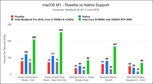Gráfico comparando o desempenho do Dolphin Emulator Apple M1 com outro hardware